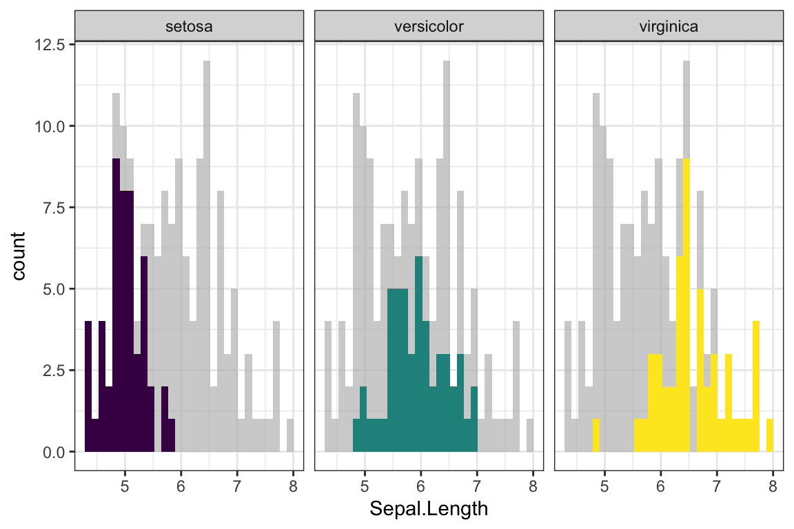 gghighlight: Easy Way to Highlight a GGPlot in R - Datanovia