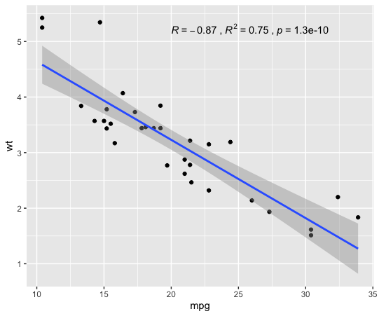 Scatter Plot with R, R2 and p-value