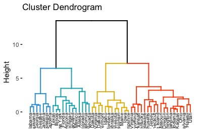 Dendrogram colored by groups