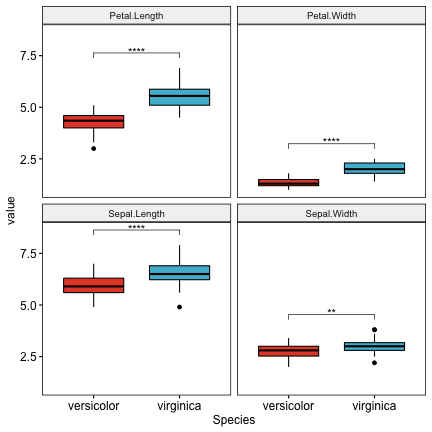 plot of chunk multiple-t-test-in-r-multi-panel-boxplots