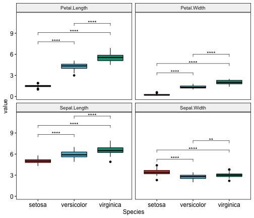 plot of chunk t-test-for-multiple-variables-in-r-multi-panel-boxplots
