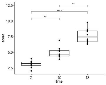 plot of chunk paired-pairwise-t-test-in-r-boxplots