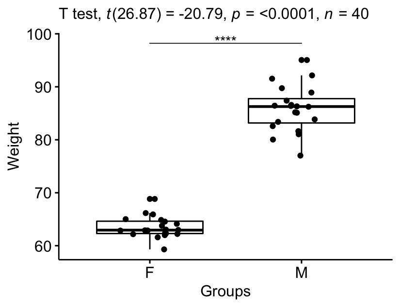 Test T – L' Essentiel : Définition, Formule et Calcul