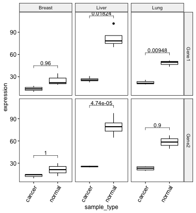 plot of chunk ggpubr-add-adjusted-p-values-to-multi-panel-ggplot