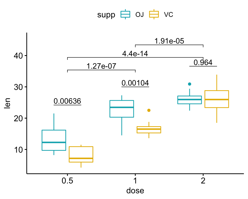 058-add-p-values-to-a-grouped-ggplot-logo-1.png