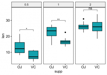 062-add-p-values-to-ggplot-facets-multipanel-box-plots-facet-wrap-1.png