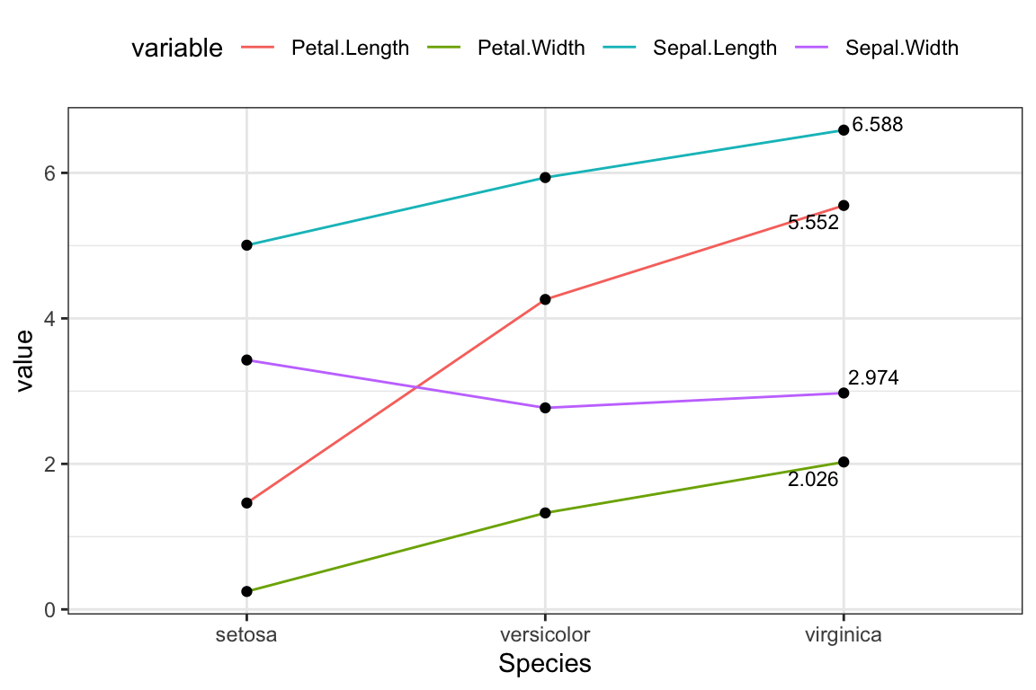 ggplot-display-the-last-value-of-each-line-in-the-plot-basic-line-plot-1.png