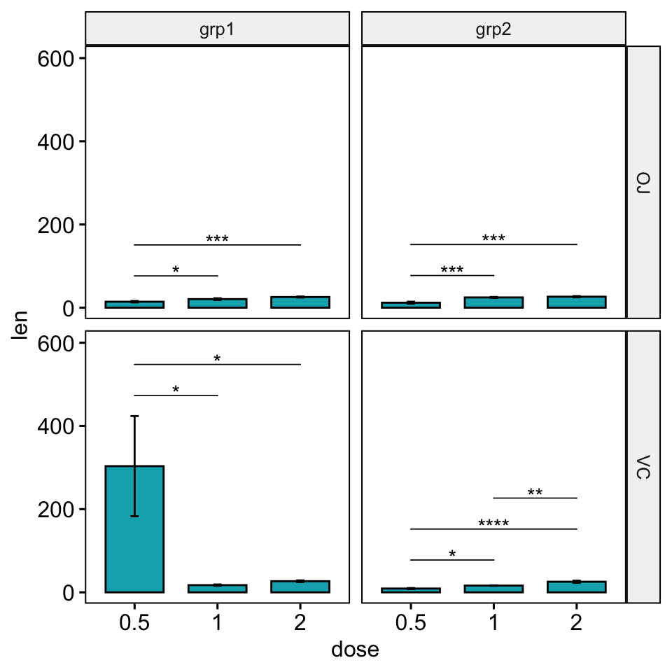 063-add-p-values-to-ggplot-facets-with-different-scales-multipanel-bar-plots-facet-grid-fixed-scales-1.png
