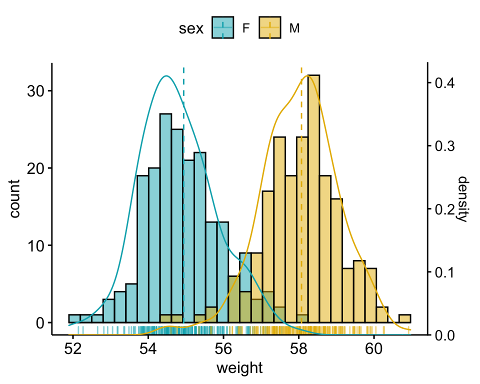 ggplot-histogram-with-density-curve-in-r-logo-1.png