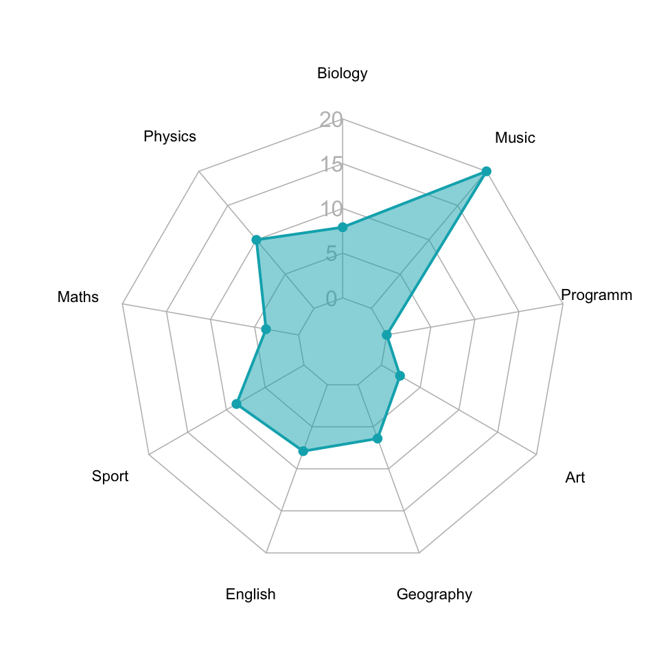 radar-chart-in-r-customized-fmstb-radar-chart-1.png