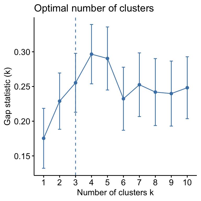 Cluster Analysis Example: Quick Start R Code - Datanovia