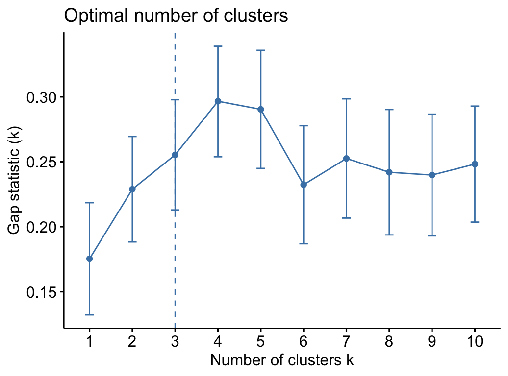Partitional Clustering in R: The Essentials - Datanovia