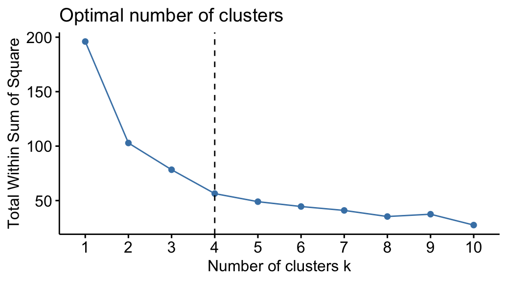 K-Means Clustering in R: Algorithm and Practical Examples