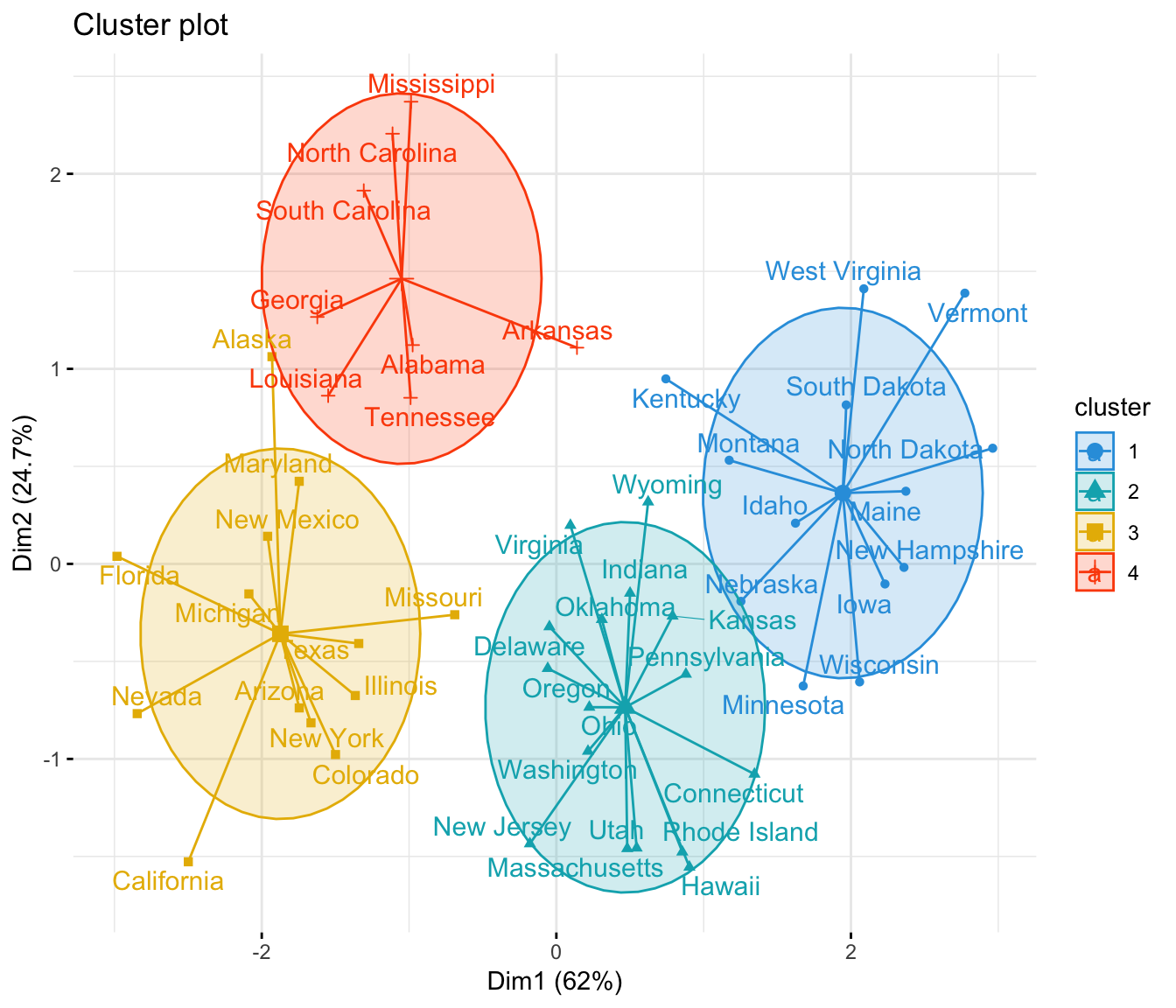 K-Means Clustering in R: Algorithm and Practical Examples - Datanovia