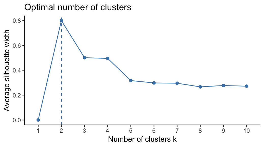 CLARA in R : Clustering Large Applications - Datanovia