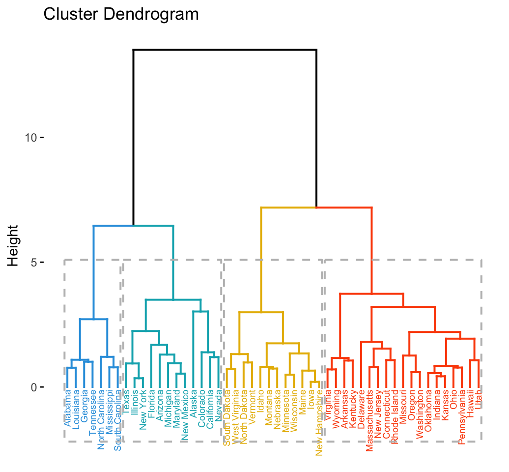 Agglomerative Hierarchical Clustering - Datanovia