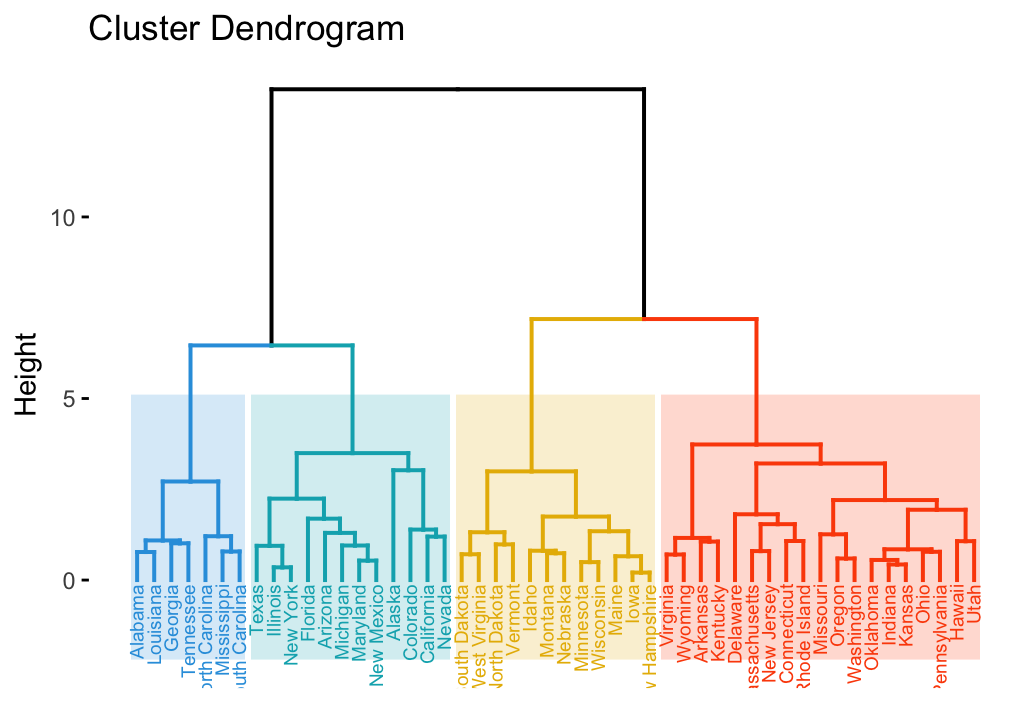 R Studio Dendrogram