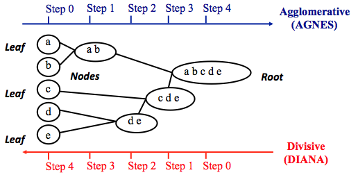 Hierarchical clustering methods
