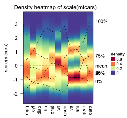 Heatmap in R: Static and Interactive Visualization - Datanovia