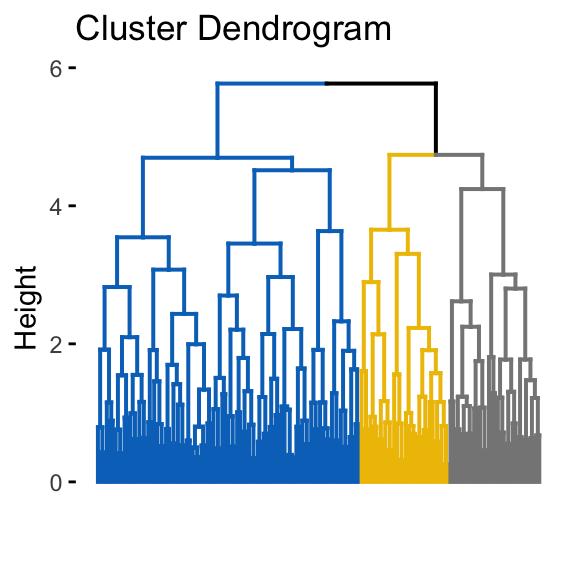 Assessing Clustering Tendency - Datanovia