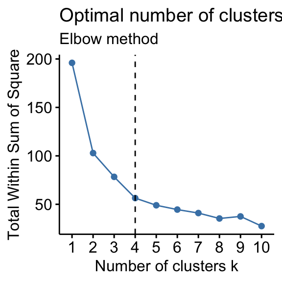 Determining The Optimal Number Of Clusters: 3 Must Know