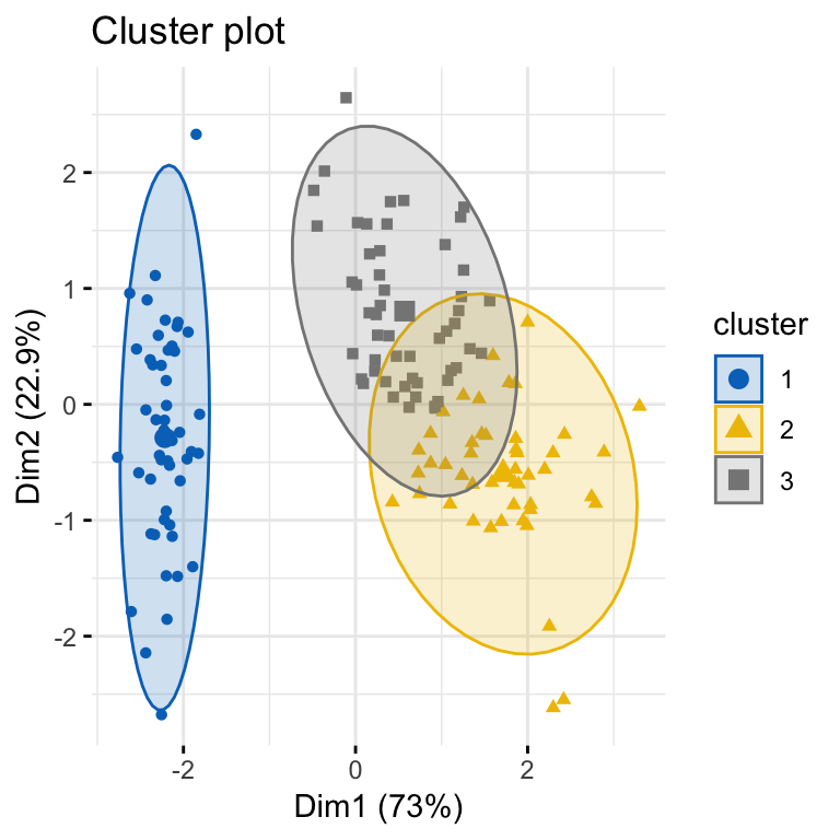 Cluster Validation Statistics: Must Know Methods - Datanovia