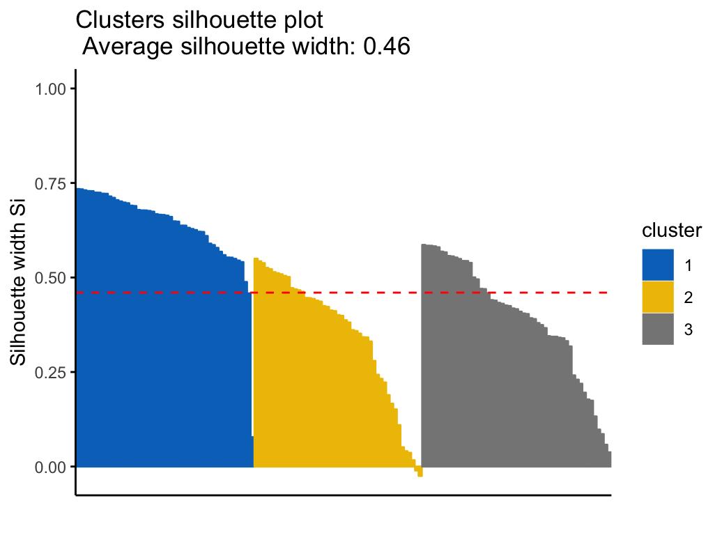 Cluster Validation Statistics: Must Know Methods - Datanovia