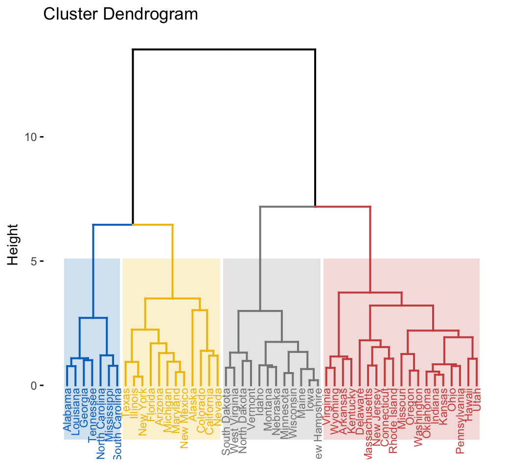 Hierarchical K-Means Clustering: Optimize Clusters - Datanovia