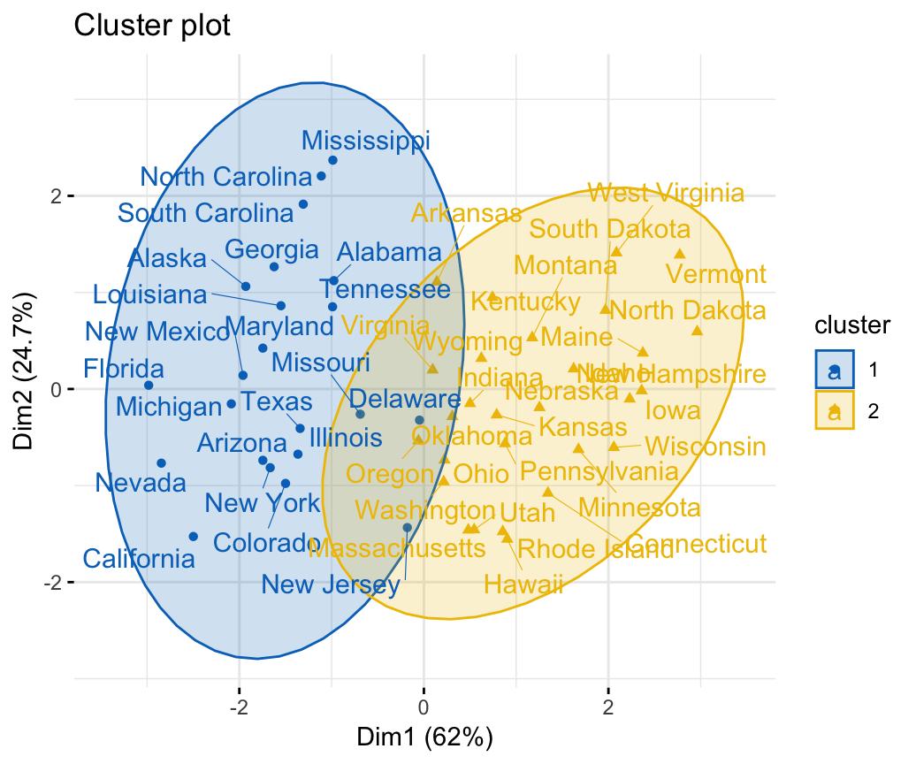 Fuzzy Clustering Essentials - Datanovia