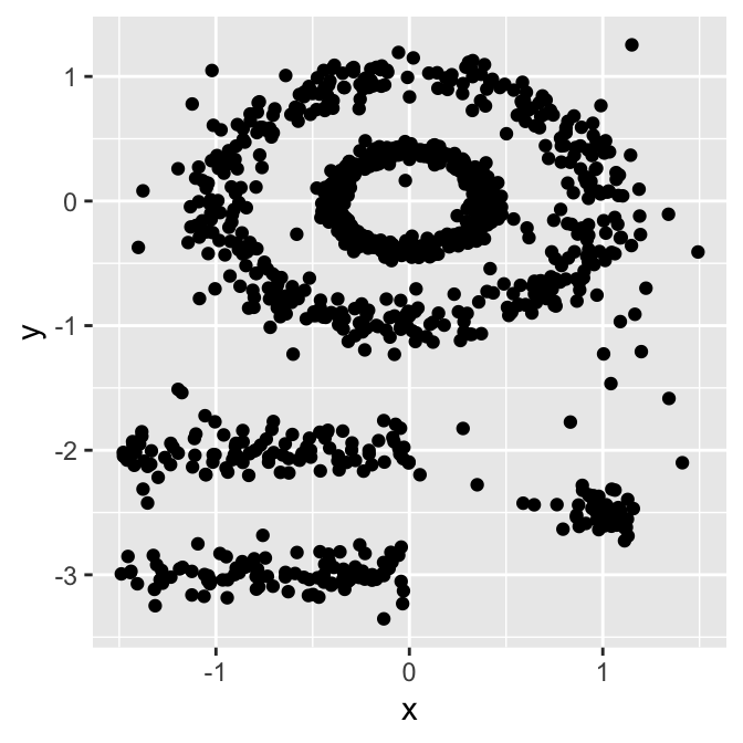 DBSCAN: Density-Based Clustering Essentials - Datanovia