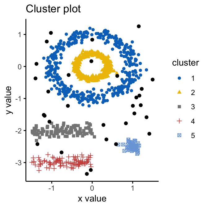 DBSCAN: Density-Based Clustering Essentials - Datanovia