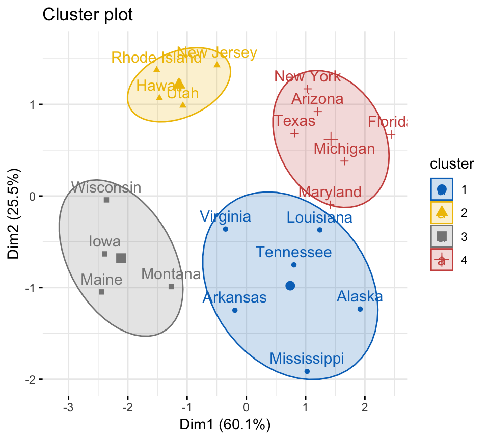 cmeans() R function: Compute Fuzzy clustering - Datanovia