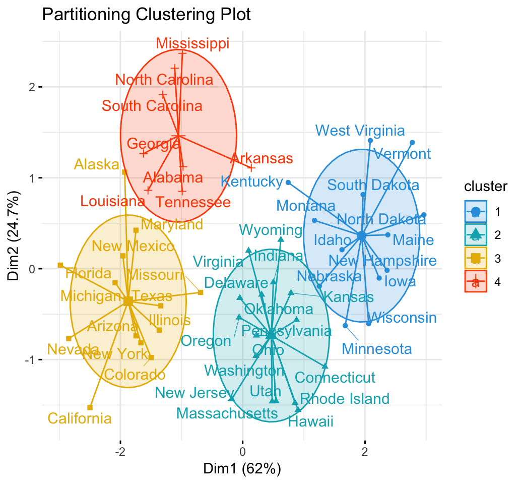 Practical Guide to Cluster Analysis in R