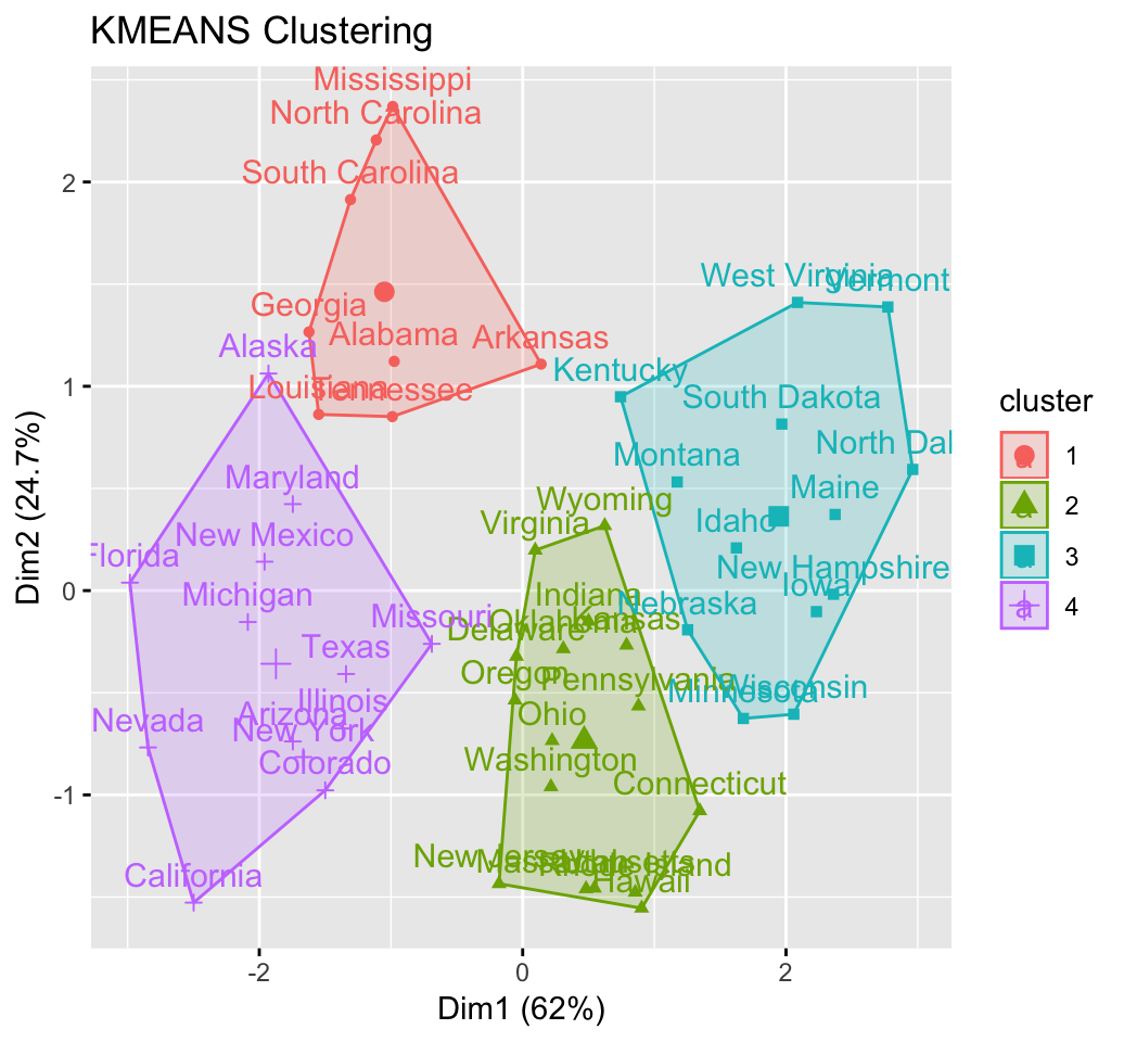 Cluster Analysis in R: Tips for Great Analysis and