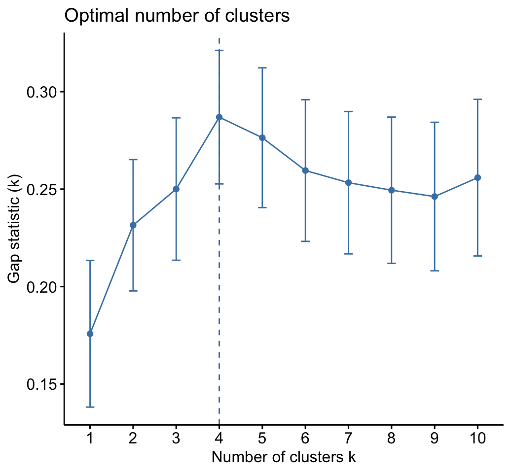 Clustering Example in R: 4 Crucial Steps You Should Know