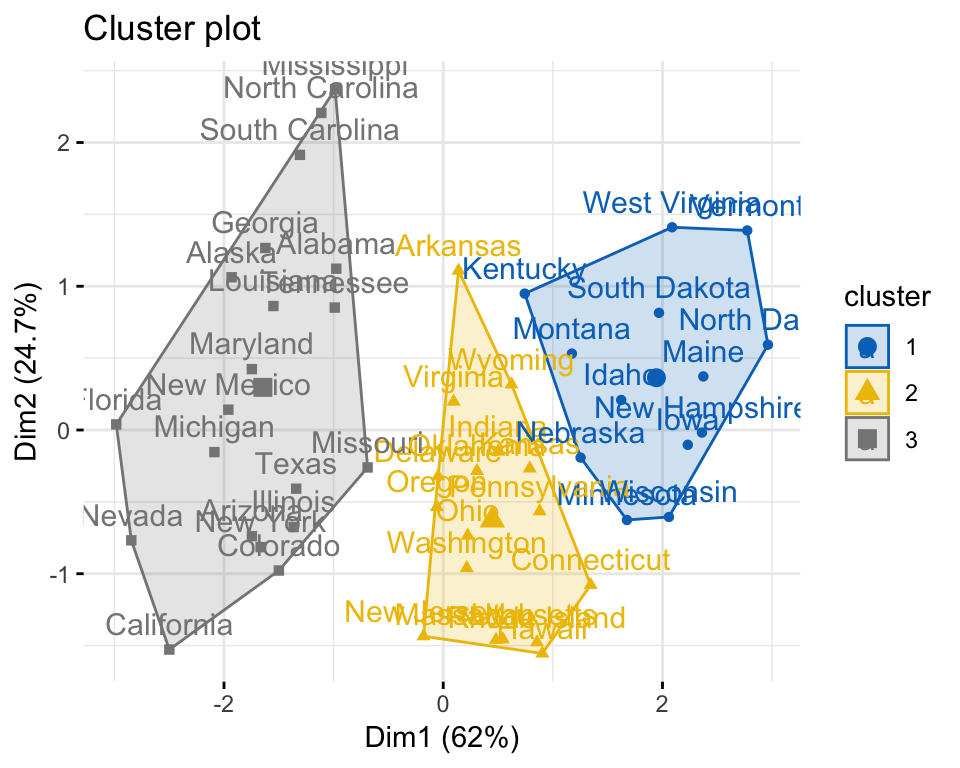 5 Amazing Types of Clustering Methods You Should Know - Datanovia