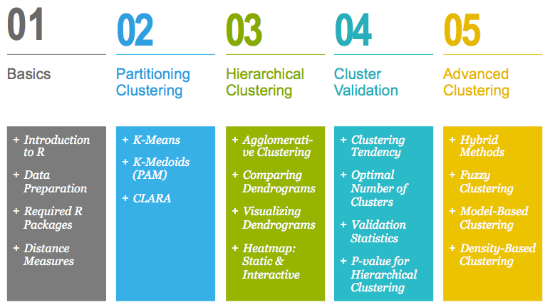 clustering plan