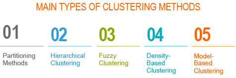 Types of clustering methods