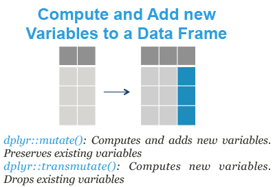 Compute and Add new Variables to a Data Frame in R