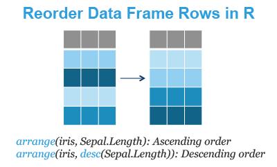 Reorder Data Frame Rows in R - Datanovia
