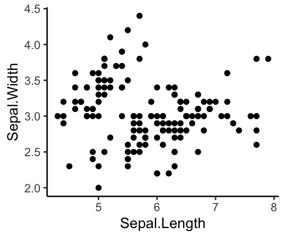 Best Introduction To GGPlot2