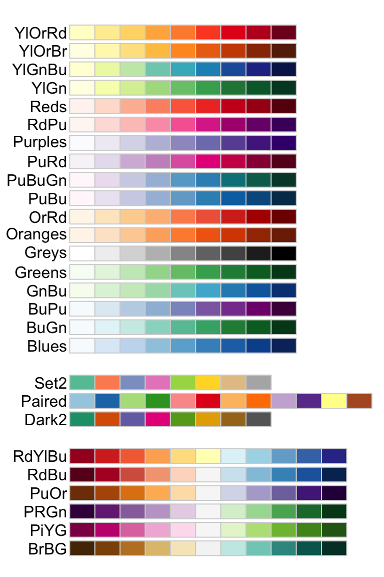 The A - Z Of Rcolorbrewer Palette You Must Know- Datanovia