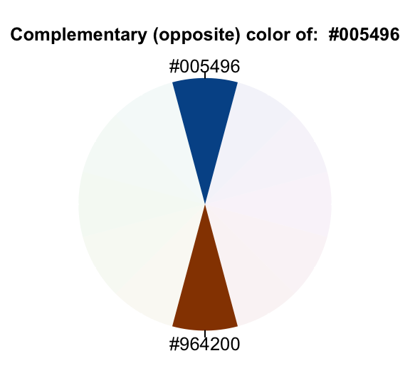 How To Create Beautiful Color Palettes In R Datanovia