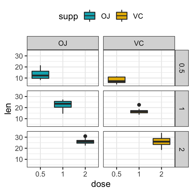 How to Combine Multiple GGPlots into a Figure - Datanovia