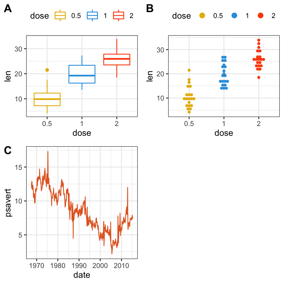 How to Combine Multiple GGPlots into a Figure - Datanovia