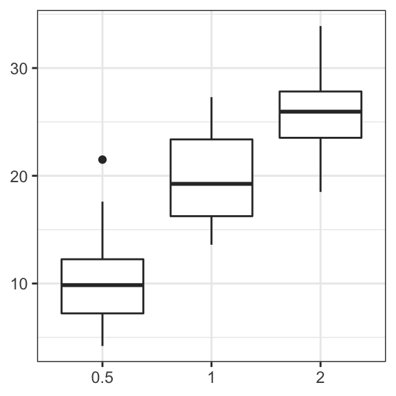 GGPlot Axis Labels: Improve Your Graphs In 2 Minutes