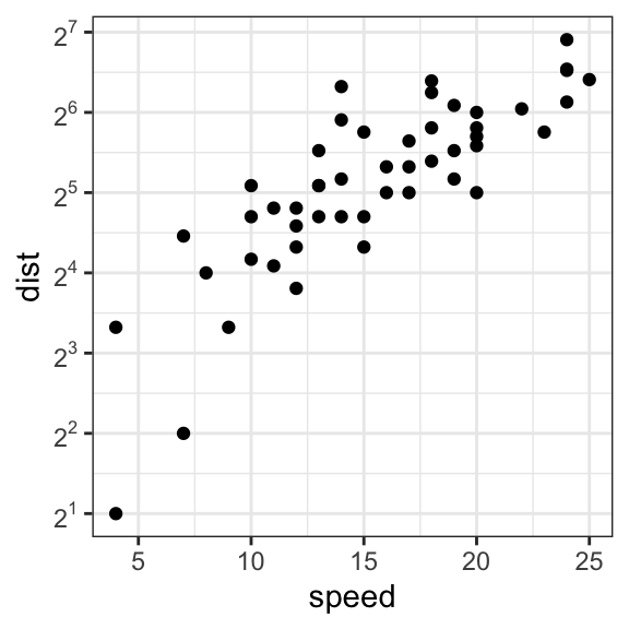 3 Easy Ways To Create A GGPlot With Log Scale
