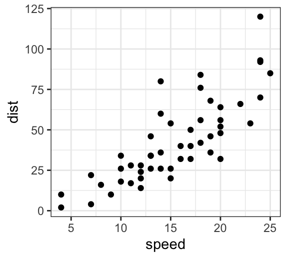 3 Easy Ways to Create a GGPlot with Log Scale - Datanovia