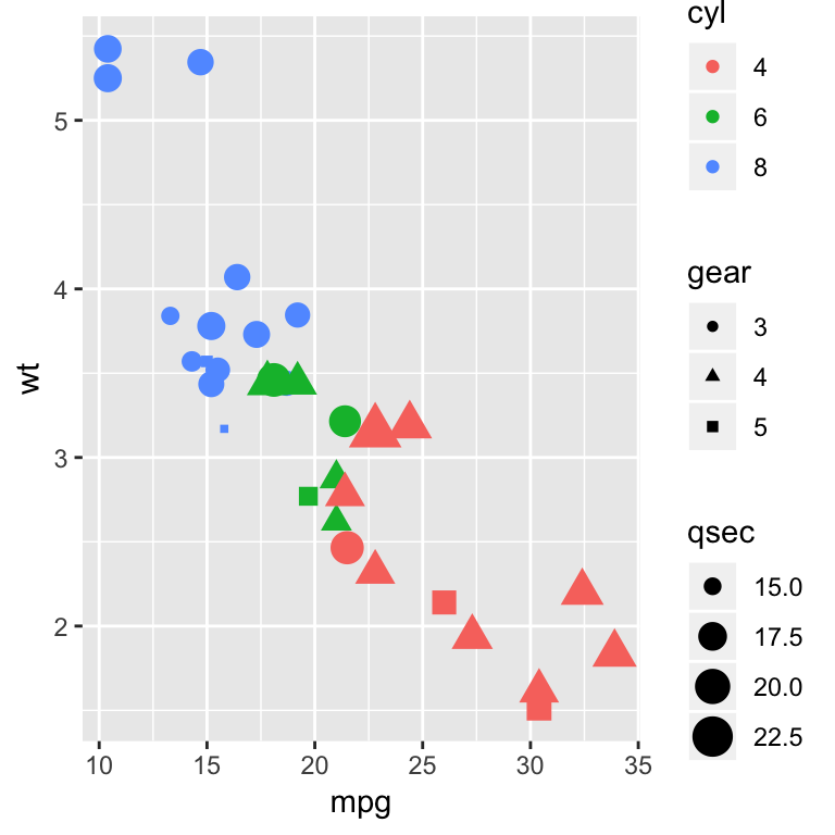How To Easily Customize GGPlot Legend for Great Graphics - Datanovia