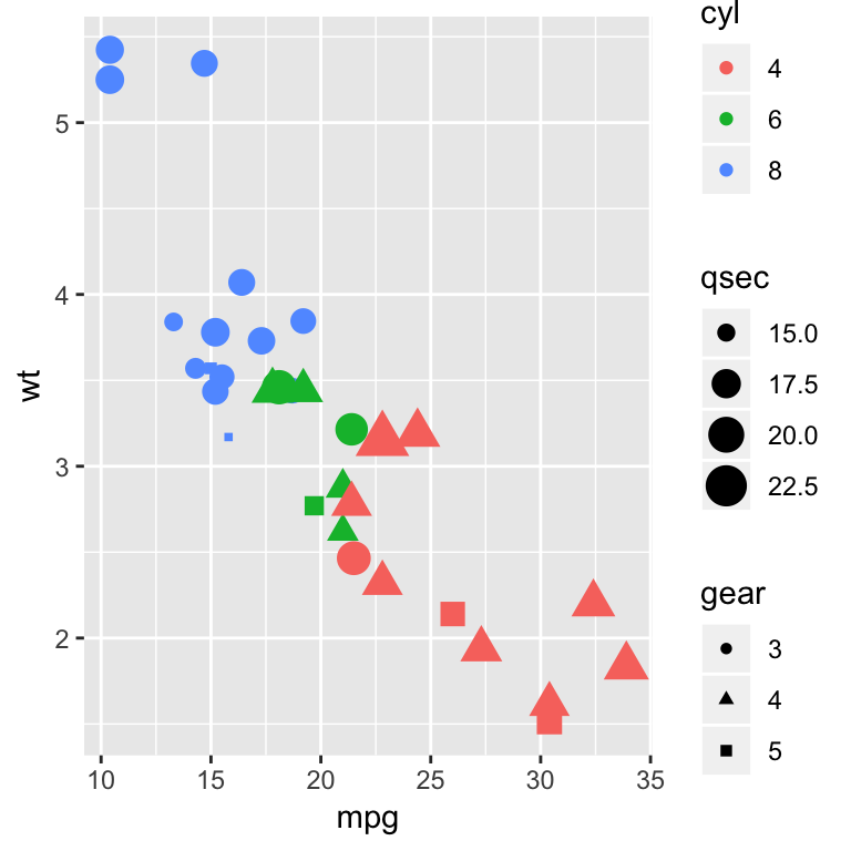 How To Easily Customize GGPlot Legend for Great Graphics